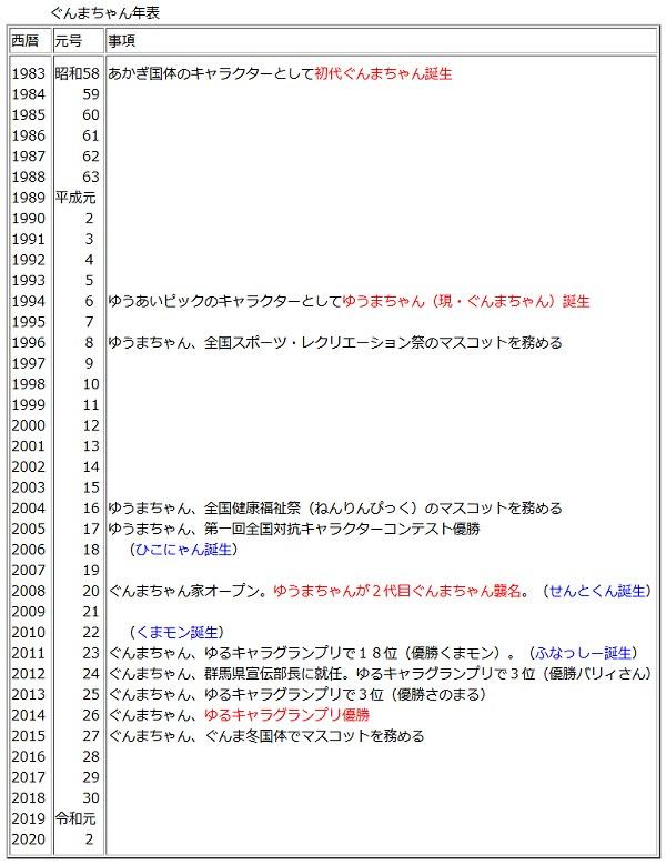 Gunmac_history